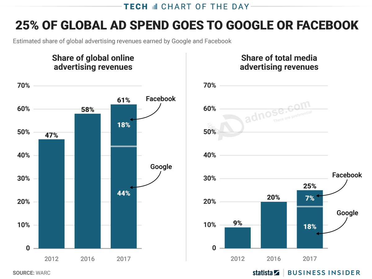 Google and Facebook dominate digital advertising — and they now account for 25% of all ad sales, onl