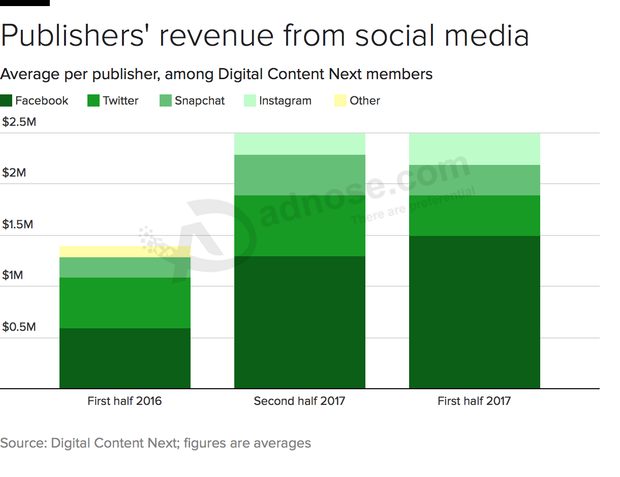 Social media puts precious little in publishers' pockets