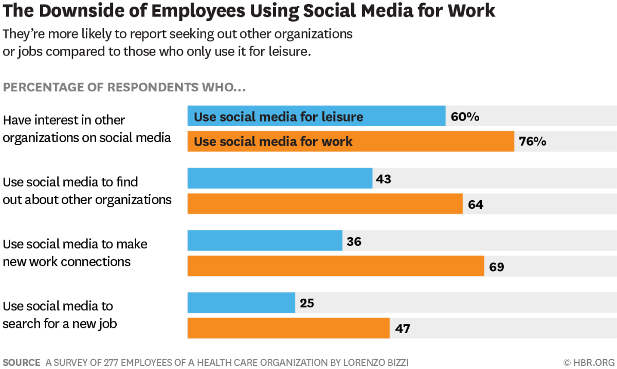 Employees Who Use Social Media for Work Are More Engaged — but Also More Likely to Leave Their Jobs