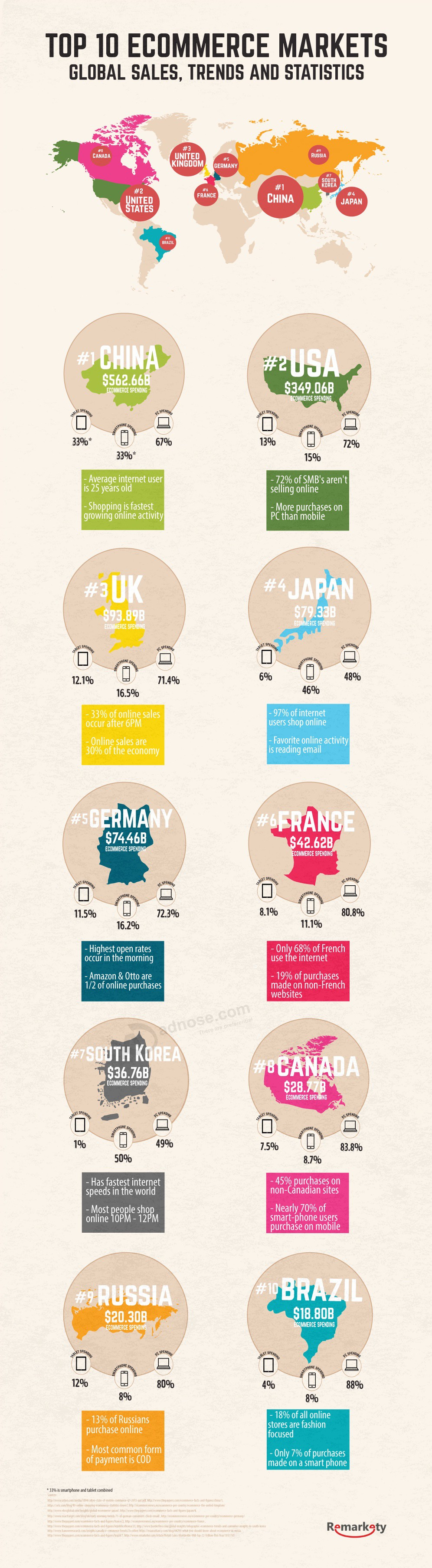 global_ecommerce_sales_trends_statistics_infographic_header