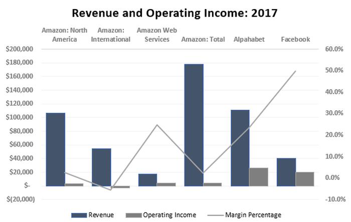 Meet Amazon's Next Megabillion-Dollar Business